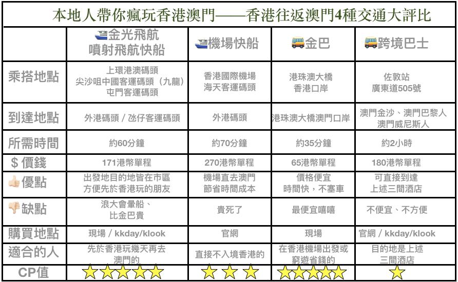 香港往返澳門4種交通大評比